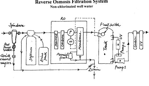 Low Water Pressure In Kitchen Faucet home water filter reverse osmosis shower whole house filter