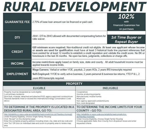 house development loans 1000 images about kentucky usda rural housing mortgage