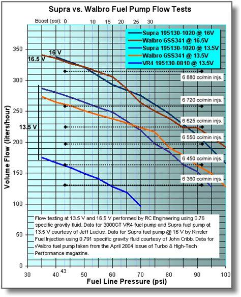 walbro 255 flowchart toyota supra fuel vs walbro