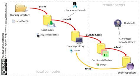 git gerrit tutorial testing tools awesome tech