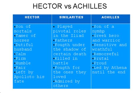 Achilles Vs Hector Essay by Buy Essay Cheap Differences And Similarities Between Respiration And Photosynthesis