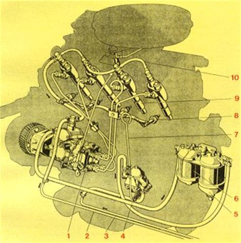 alimentazione diesel schema di alimentazione di un motore diesel motore