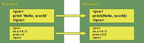 python 2 and 3 compatibility with six and python future libraries books python 2 vs python 3 version differences which you