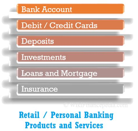 personal banking products services and solutions