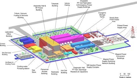 site layout of the building proliferation risks of magnetic fusion energy clandestine