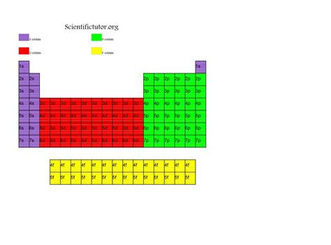 Periodic Table With Electron Configuration by Chem Complete Electron Configurations Scientific Tutor