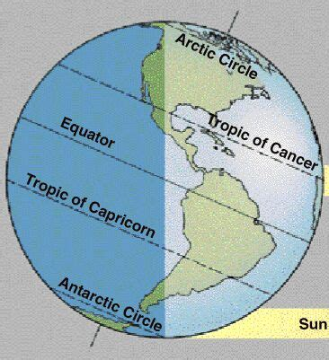 diagram of the equator vision in consciousness astronomy and space science for