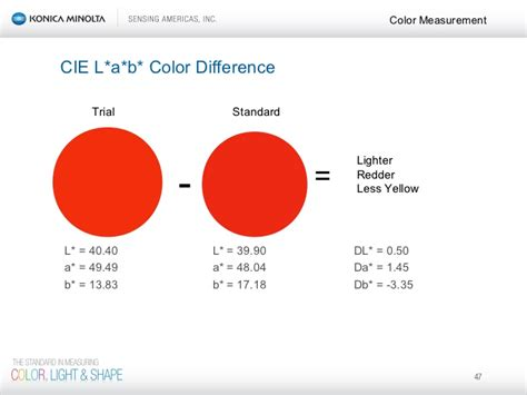 color difference color seminar