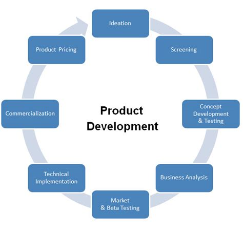 Product Developer by Product Development We Understand And Fulfill Your Need Ecotech It Solutions