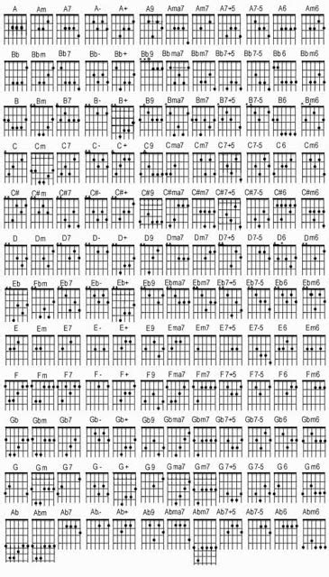 download tutorial belajar gitar bagi pemula cara belajar gitar bagi pemula tutorial jones