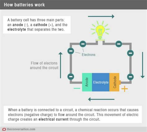 ion fans do they work the future of bio inspired batteries altenergymag