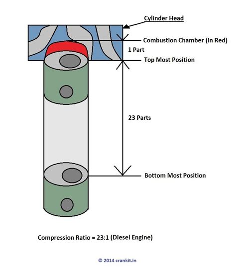 diagram ratio compression ratio theory in petrol and diesel engines