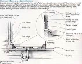 sink trap shower drain trap plumbing shower drainjpg shower drain trap plumbing