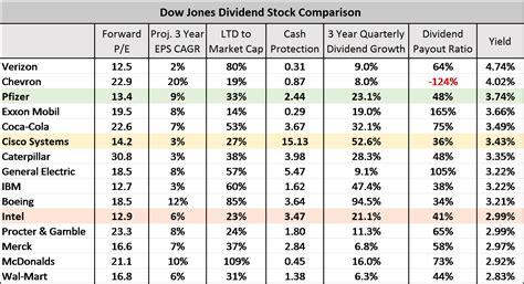 the best dividend stocks the 3 best dividend stocks of the dow seeking alpha