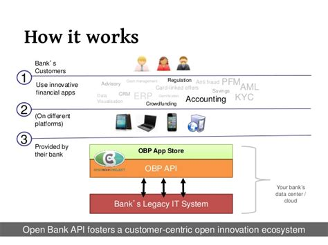 open bank the tao of banking apis open bank project