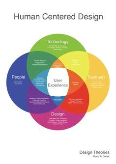 design thinking nngroup design thinking 101 https www nngroup com articles