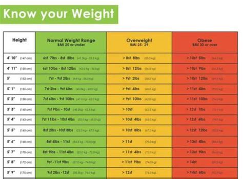 your ideal weight according to your height all healthy news chart for women according to height what is your ideal