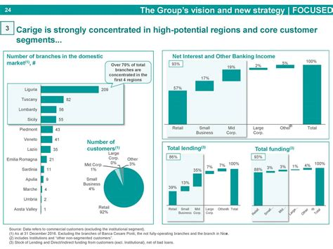 carige banking carige s p a bcigy investor presentation