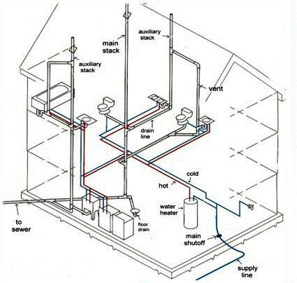 how plumbing works plumbing new homes and home on pinterest