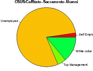 Sac State Mba Reviews by California State Sacramento Studentsreview