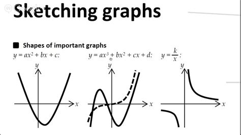 sketching graphs sketching shapes of important graphs a level maths