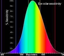 according to the trichromatic theory of color vision color vision