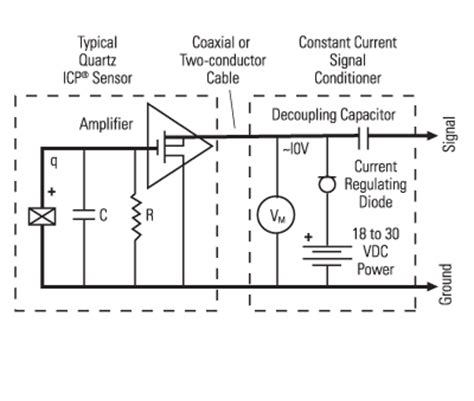 signal conditioning basics for icp 174 charge output sensors