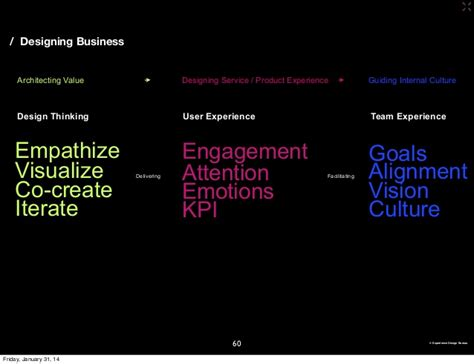 design thinking kpi designing business design thinking and user experience design