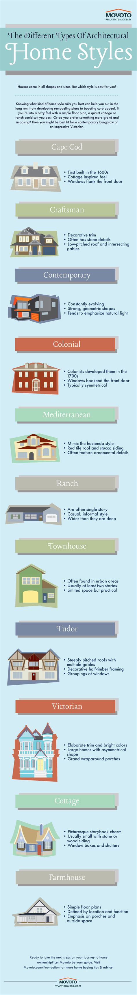 types of architectural styles infographic how to identify the different styles of home