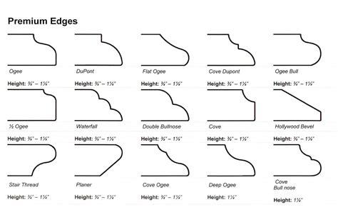 Granite Countertop Profiles by Granite Countertop Profiles Bestcountertops Flooring