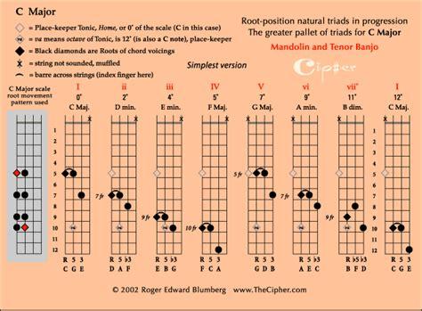 triads   major scale  mandolinattheciphercom
