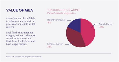 Of Mba Program by Value Of Mba Womenmba