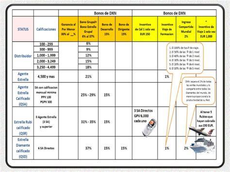 layout planning español presentaci 243 n team leaders dxn espa 241 a