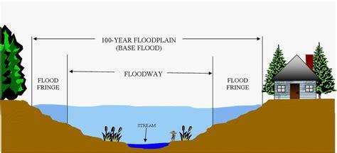 diagram of a floodplain index of rpc floodplain files