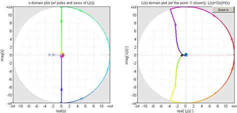 nyquist diagram exles nyquist plot exles erik cheever