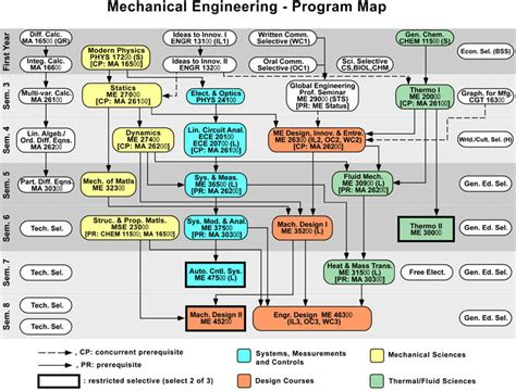 Ms Electrical Engineering Mba Stanford Requirements by Undergraduate Academics Mechanical Engineering