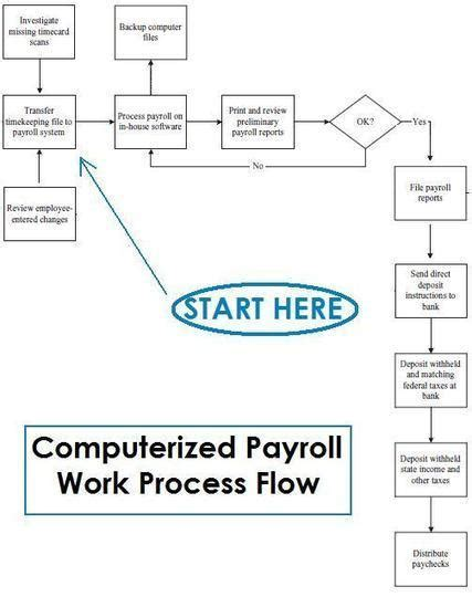 payroll flowchart process how does payroll process work with flowchart
