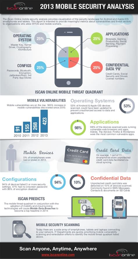 Alarm Mobil Hyundai infographic 2013 mobile security analysis