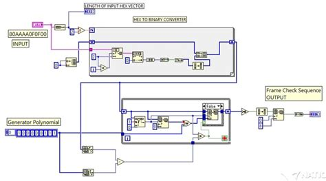 labview front panel and block diagram frame check sequence labview vi fcs labview vi source code