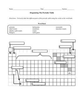 Families Of The Periodic Table Worksheet by Organizing The Periodic Table Worksheet Alkali Metal