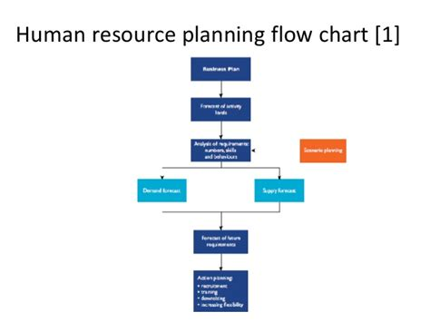 human resource planning diagram human resources management in administration