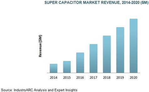 supercapacitors market capacitors market propelled by the demand from transportation and healthcare segments and