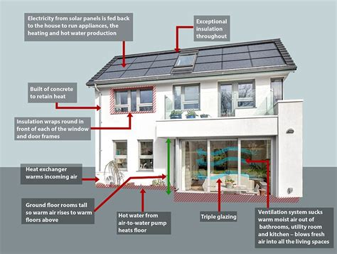 energy saving house the most energy efficient homes in the world
