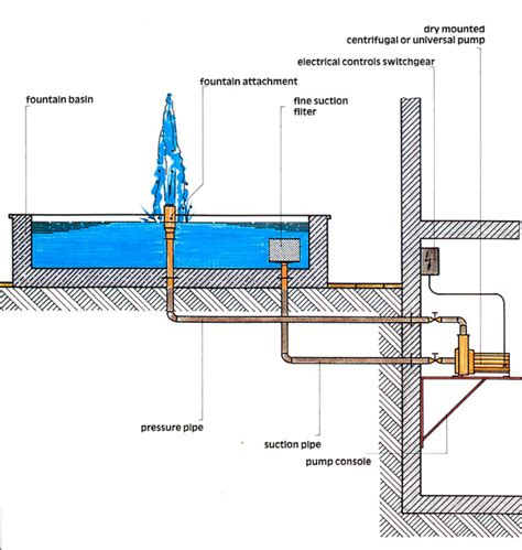 design guidelines for drinking water systems fountain design guide
