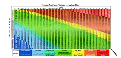 ohm resistance calculator vape learn about vaping here everything ecigs from beginner to advanced