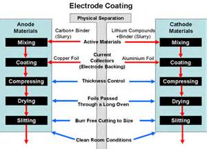 Electric Vehicle Battery Manufacturing Process Structure Et Assemblage