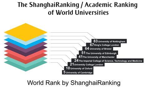 List Of Mba Top Up Universities In Uk by Rankings Of Universities In Uk