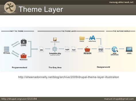 drupal theme layer plantillas en drupal 6