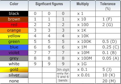 Resistor Color Code Values Table