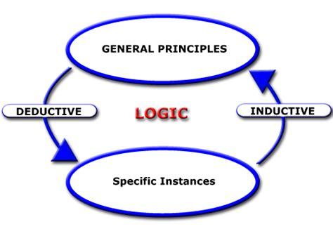 principle of induction and deduction toknow 11 deductive reasoning